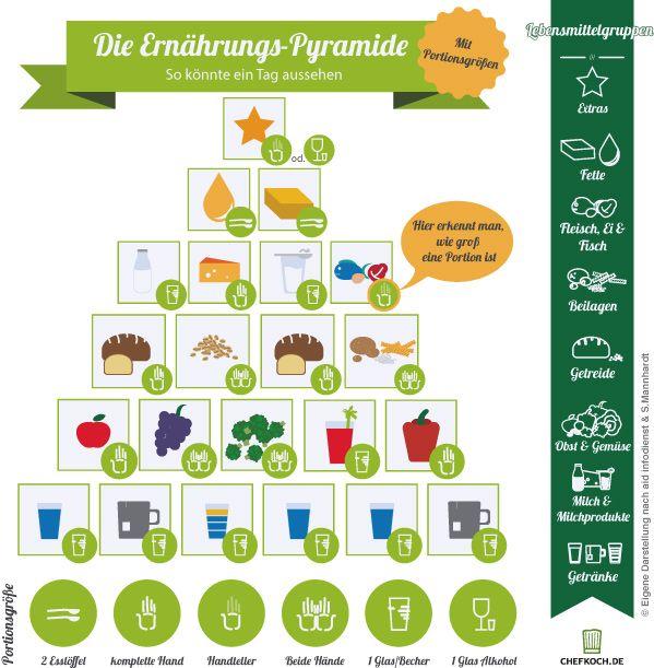 Ernährungspyramide: Gesunde Ernährung auf einen Blick | Chefkoch.de Magazin