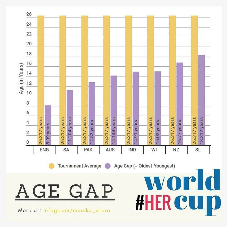 #HerWorldCup : South Africa (23.93 years) is the youngest team of this World Cup whereas Sri Lanka (29.45 years) sits at the exact opposite end consid…