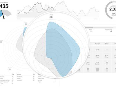 Dribbble - Radar Chart Wireframe by Matt Bango