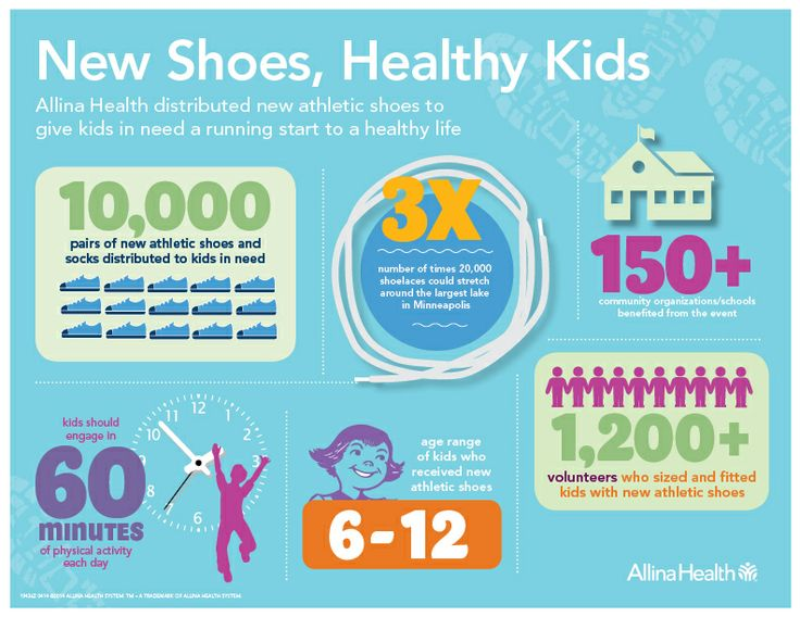 We distributed pairs of new athletic shoes to kids in need to help give  them a running start at a healthy life. Check out some fun facts about our  New Shoes ...