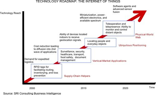 World Wide What? An Honest Look at the State of the Internet of Things Figure 1