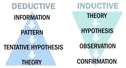inductive reasoning in science philosophy essay View inductive reasoning research papers on  teaching includes the deductive and inductive one in the upcoming papers,  philosophy of science, .