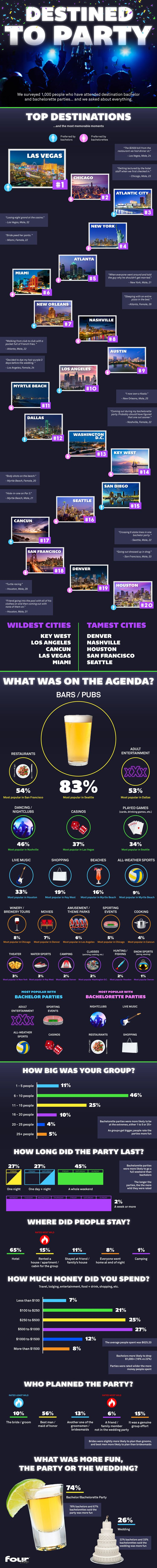 Top Bachelor and Bachelorette Party Stats