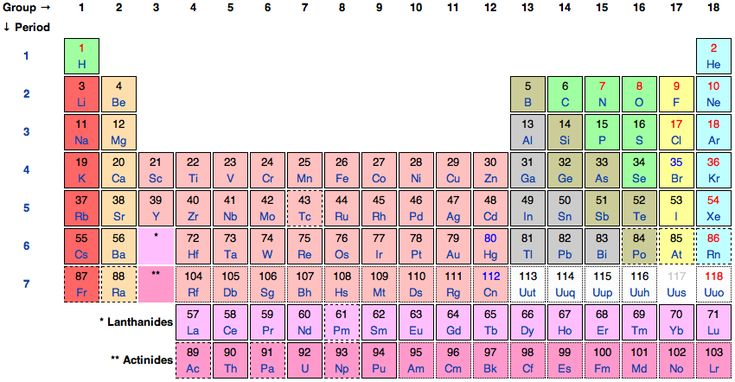 What Does The Periodic Table Of Elements Mean