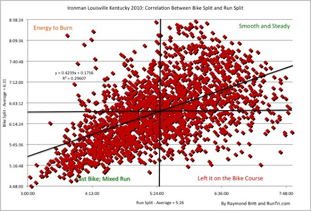 RunTri: Ironman Louisville 2009 vs 2010: Correlation of Bike and Run Splits