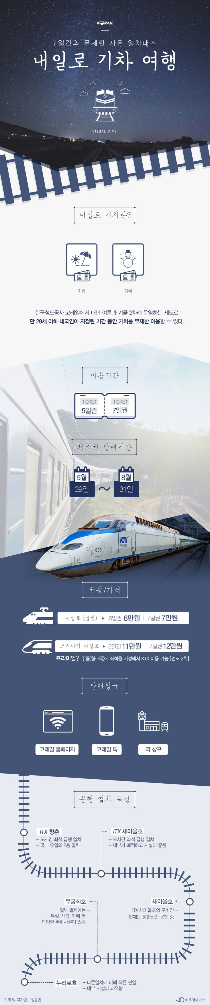 '7일간의 무제한 자유 열차패스' 내일로 기차 여행 [인포그래픽] | 비주얼다이브