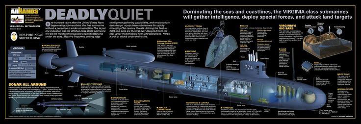 Galería de imágenes Railgun Submarino