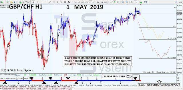 Sasi Forex System Sfs Forex Trading Indicator Profitable