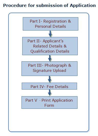ASRB ONLINE REGISTRATION