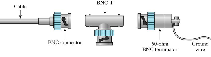 the bnc bayonet neill concelman connector elprocus the bnc bayonet neill concelman connector elprocus the o jays