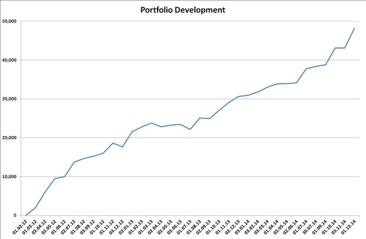 An overview of the value development of my stock portfolio.
