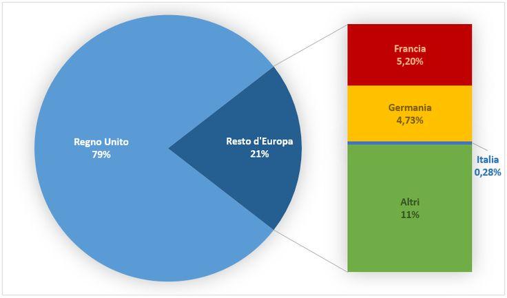 Il crowdfunding e la finanza alternativa in Europa