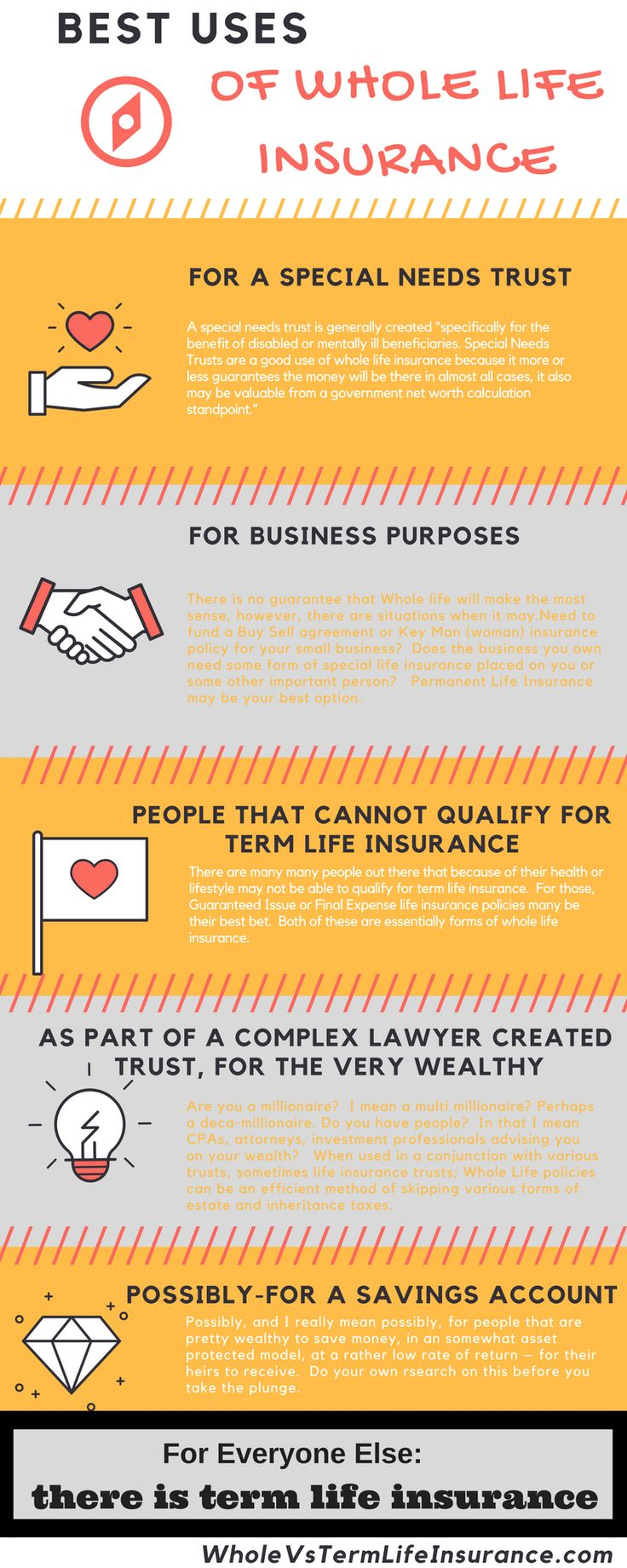 The five best ways uses / best reasons to buy Whole Life Insurance.  For everyone else, Term Life Insurance may be your best bet.  As with all insurance information on the internet, kindly talk to a licensed agent and with whole life you may also want to speak with your lawyer and or CPA.  Whole life insurance is complicated business, don't buy a cash value policy just because you are pushed to do so.