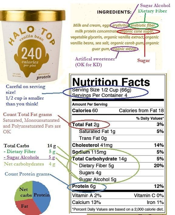 Can you have 2 percent milk on keto diet