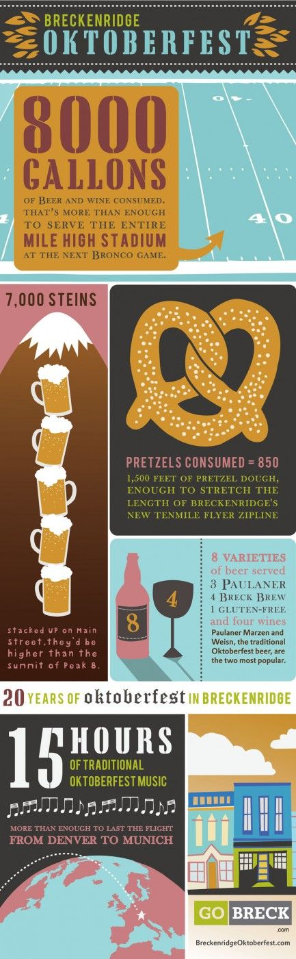 #infographic -- Breckenridge #Oktoberfest pours some 8000 gallons of beer & wine.That's more than enough to serve all of Mile High Stadium!