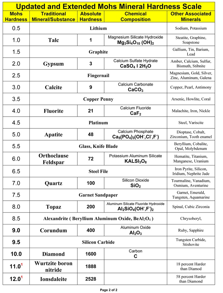 Updated Mohs Hardness Scale.  Diamond is now listed as the 3rd Hardest Substance known to man.   JPG from PDF file                                              from www.sedonagemandmineral.org/resources/Updated_Mohs_Scale.pdf‎ ...........ThingOfInterest@pinterest