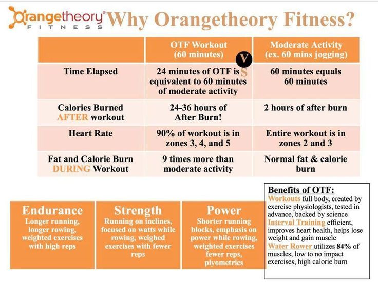 1000+ images about Orange Theory Inspiration on Pinterest