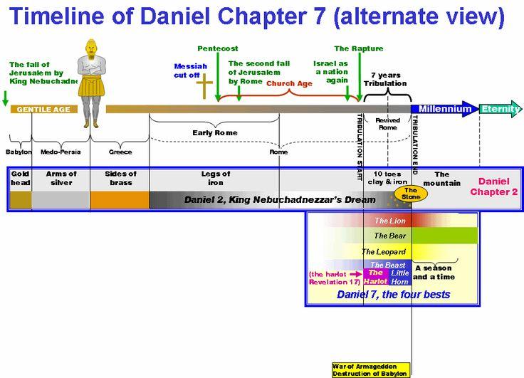 Daniel 8 | Bible.org