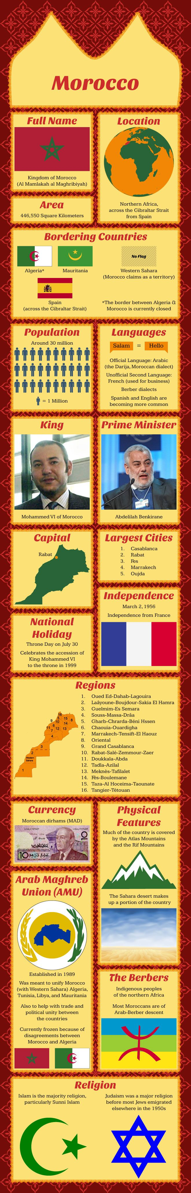 Infographic of Morocco Facts