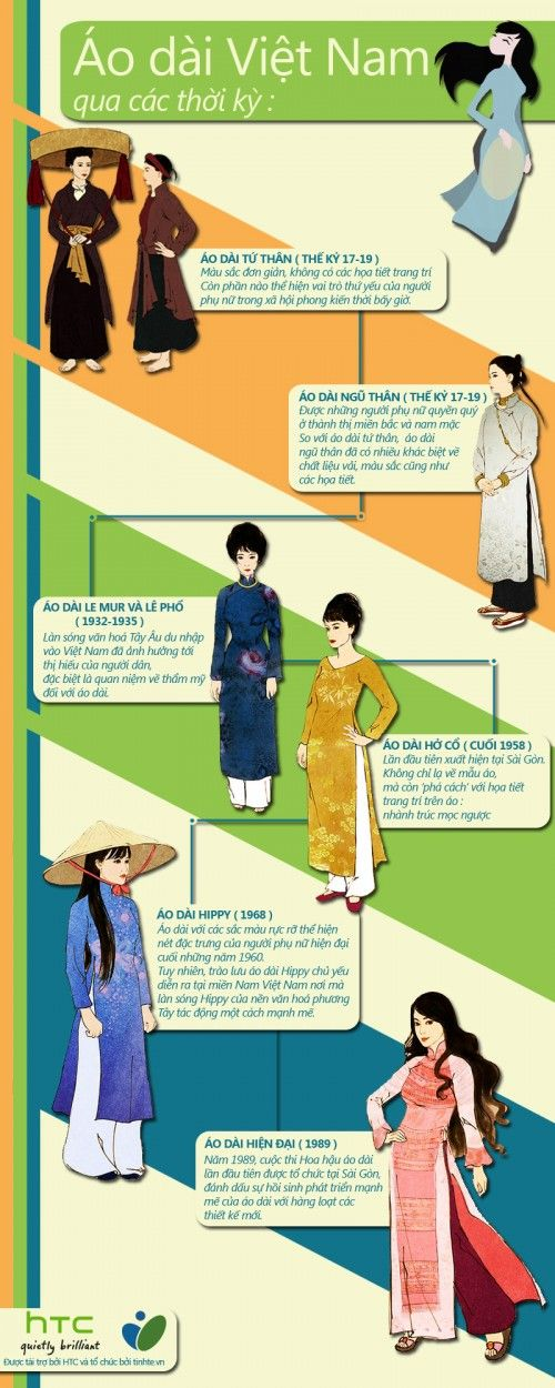 History of Vietnamese clothing. Note: Debates on the history of Áo dài are still ongoing as to whether Áo dài was evolved from Áo tứ thân of Kinh people or was inspired by Cheongsam of Chinese people.