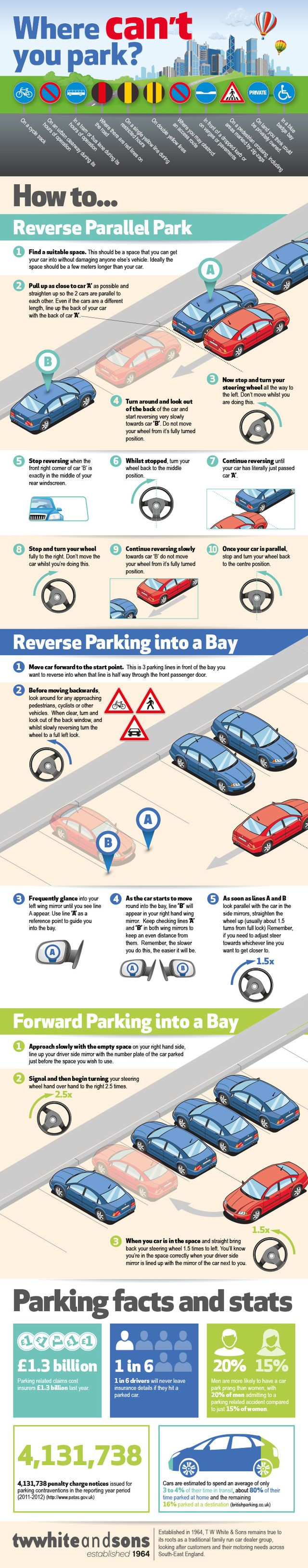 Provided by UK car dealer T W White & Sons, the graphic offers helpful tips for anyone who's ever struggled with parking. When parallel parking, for example, stop moving backwards when you see the right corner of the car behind you in the middle of your rear view mirror. Reverse parking into a bay isn't always taught in driver's ed, so it may be even trickier for many of us. The graphic shows how to use the parking lines as reference points to coolly and easily back in.