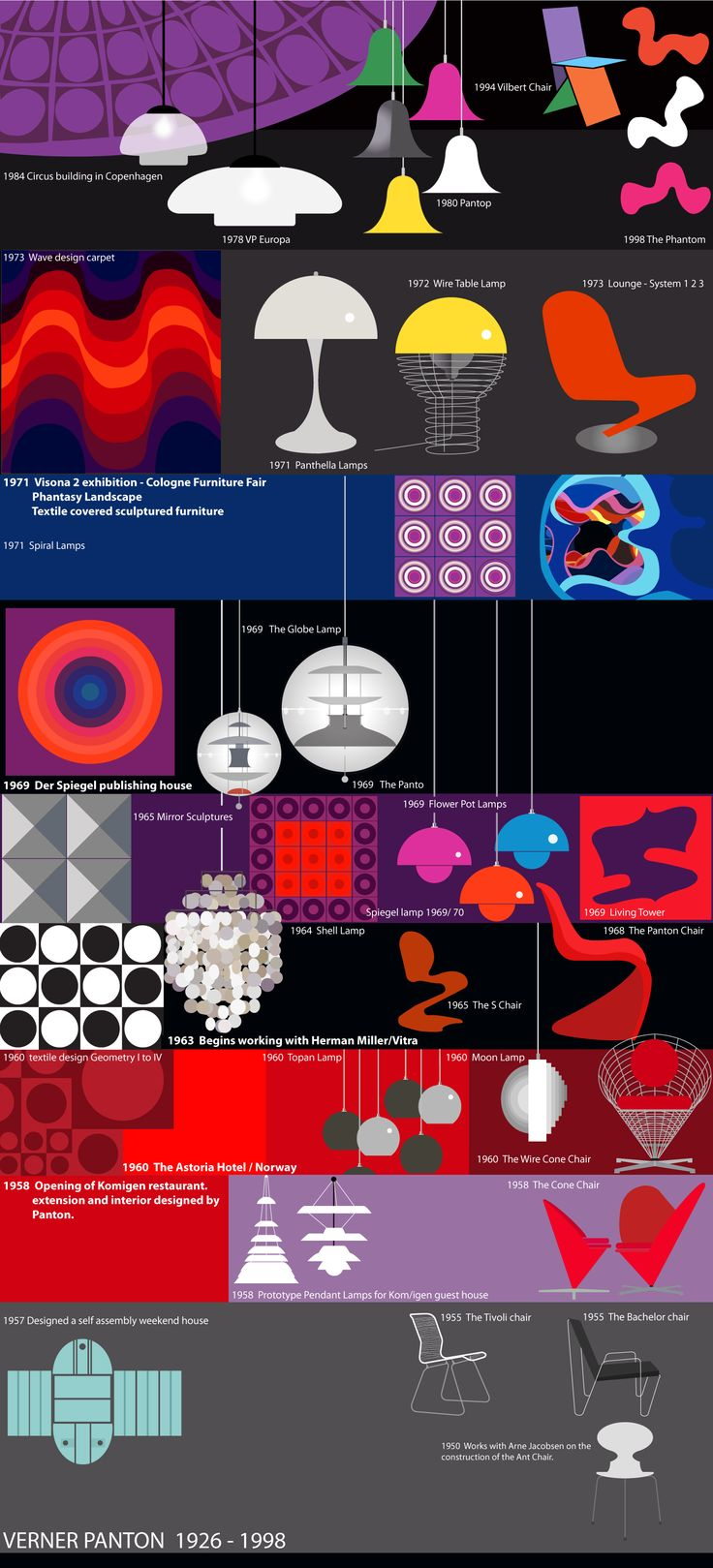 Verner Panton - Danish design crush timeline! illustrated by #sivellink
