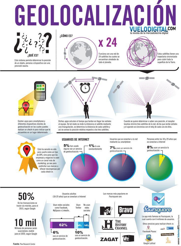#Infografia Foursquare y la geolocalización http://blog.publicube.es/2014/06/foursquare-y-la-geolocalizacion.html