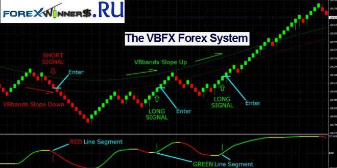 Vbfx Forex Renko System Forex Winners Free Download Forex System