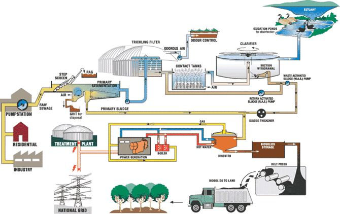 Wastewater Treatment Plant Schematic on gas plant schematic, septic tank, aerobic treatment plant schematic, trickling filter, water filter schematic, water quality, reverse osmosis plant schematic, activated sludge, wastewater collection system schematic, sanitary sewer, anaerobic digestion, cement plant schematic, groundwater treatment plant schematic, oil plant schematic, water purification, water line schematic, engineering schematic, water pollution, water distribution schematic, water system schematic, plumbing schematic, water plant schematic, power plant schematic, industrial wastewater treatment, sanitary sewer schematic, water resources, manufacturing plant schematic, wastewater flow schematic, water treatment,