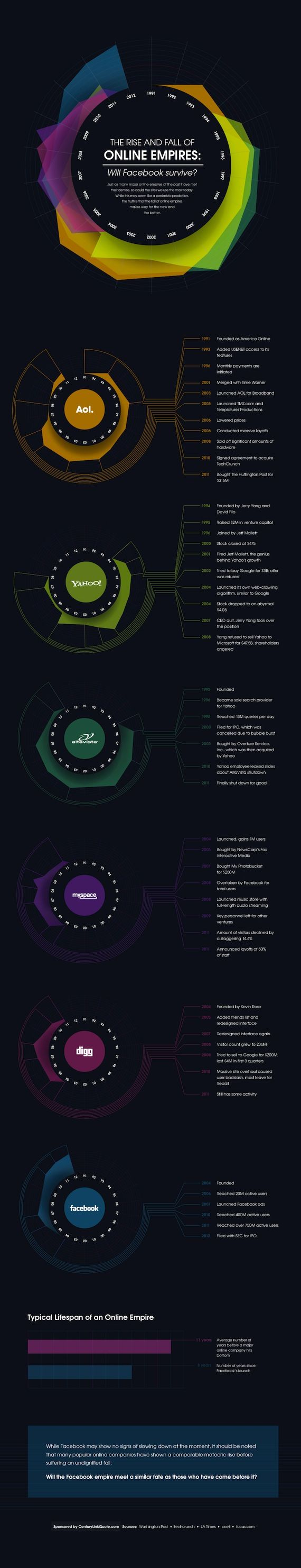 The Rise and Fall of Online Empires - Infographic