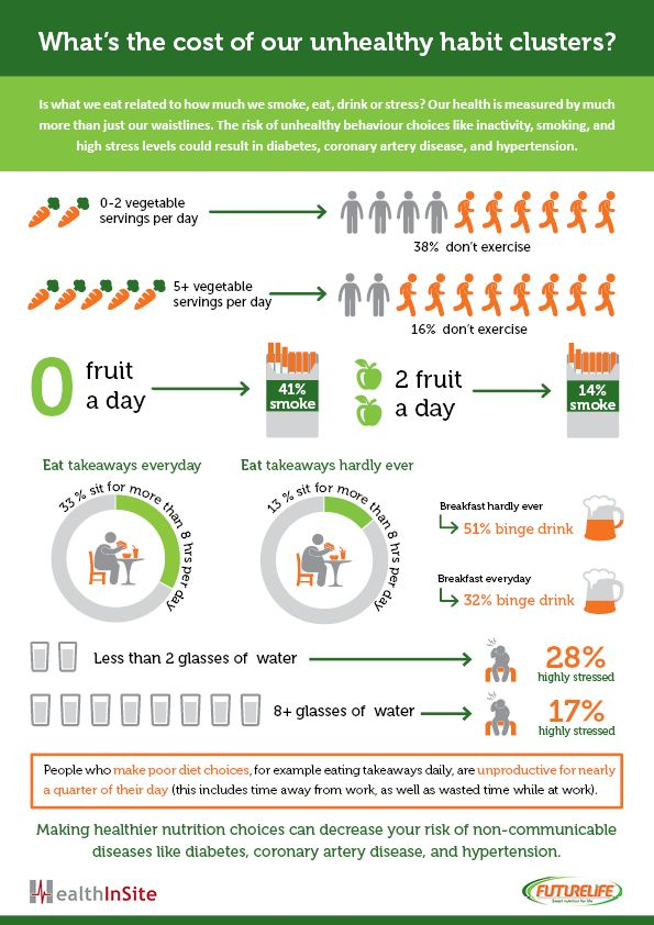 What's the cost of our unhealthy habit clusters? -Infographic