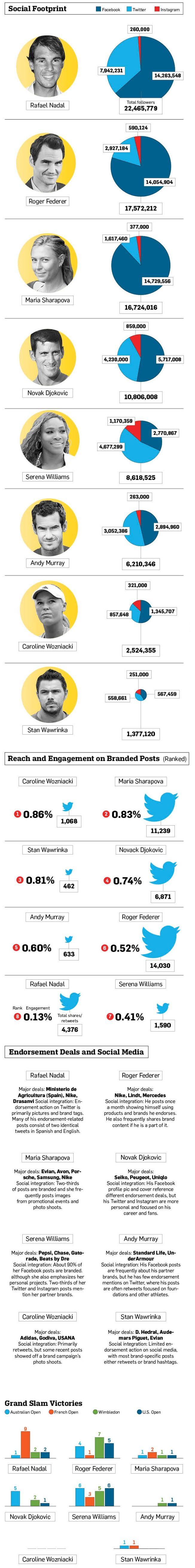 #Tennis #SocialMedia #RafaNadal #RogerFederer #StanWawrinka #MariaSharopova