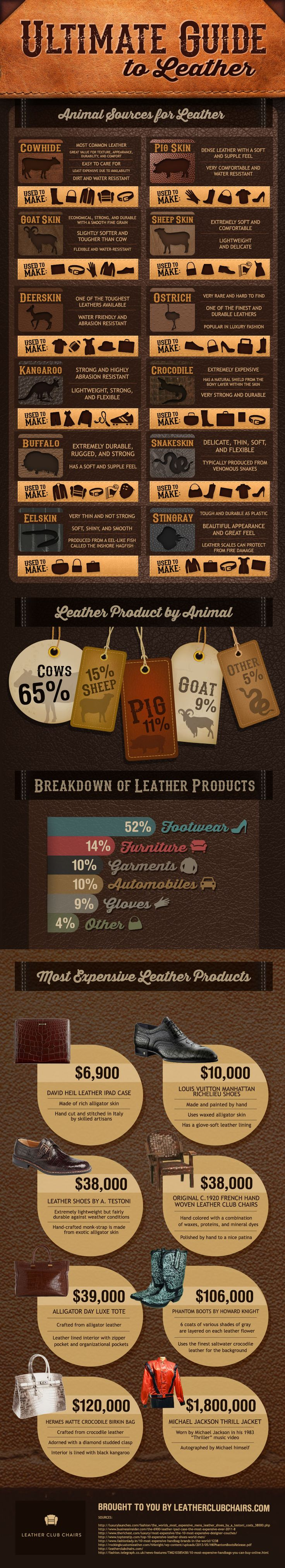Ultimate Guide to Leather #infographic ~ Visualistan                                                                                                                                                                                 More