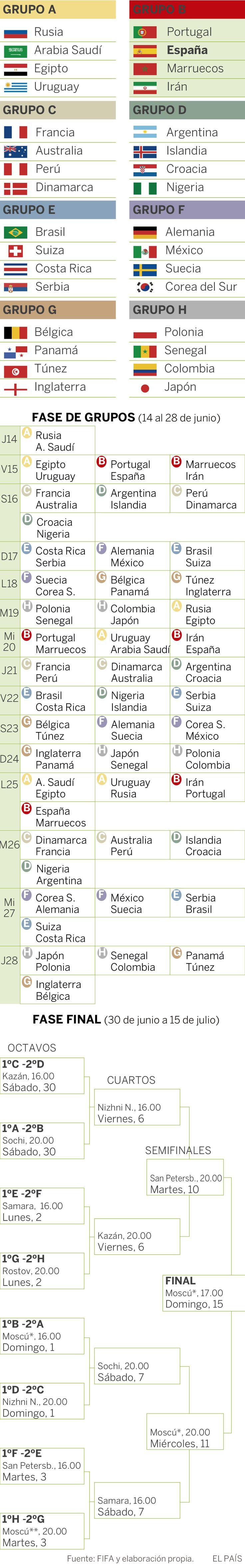 Grupos y calendario del Mundial de Rusia 2018, vía EL PAÍS