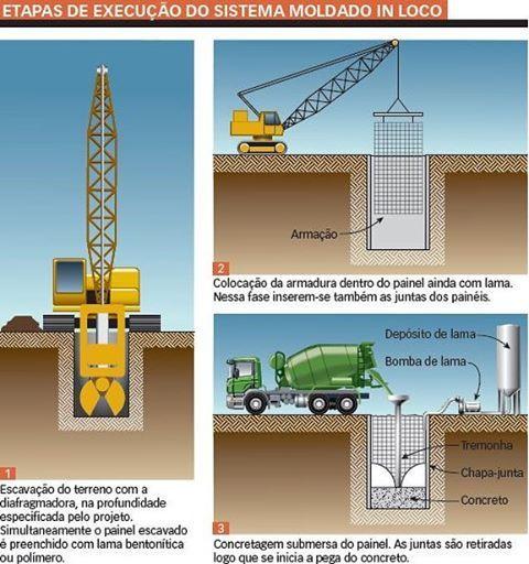 2) Escavação com hidrofresa Técnica utiliza equipamento com discos de corte para escavações profundas em solos rochosos.  As grandes escavações com hidrofresas são feitas principalmente para a execução de paredes-diafragma em solos de alta resistência. O equipamento de perfuração tem uma estrutura pesada, de aço, com dois discos de corte na parte inferior. O acionamento hidráulico dos discos, com rotação em sentidos contrários, faz o corte do solo, viabilizado pela combinação com o empuxo…