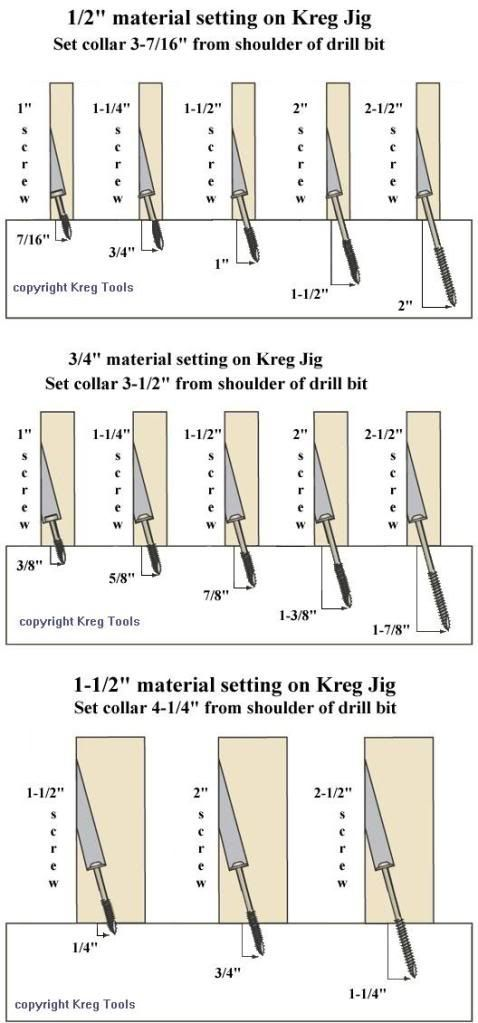Kreg Jig Drill Bit Collar Position Chart Photo by RokJok | Photobucket