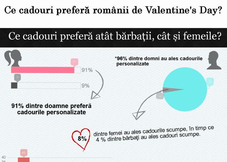 Mai putin de 9% dintre romani isi doresc cadouri scumpe de Valentine's Day