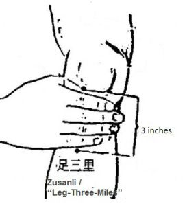 Acupressure Points For Diarrhea Relief