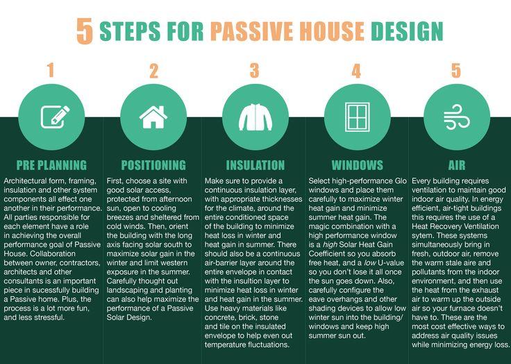 5 steps for Passive House Design