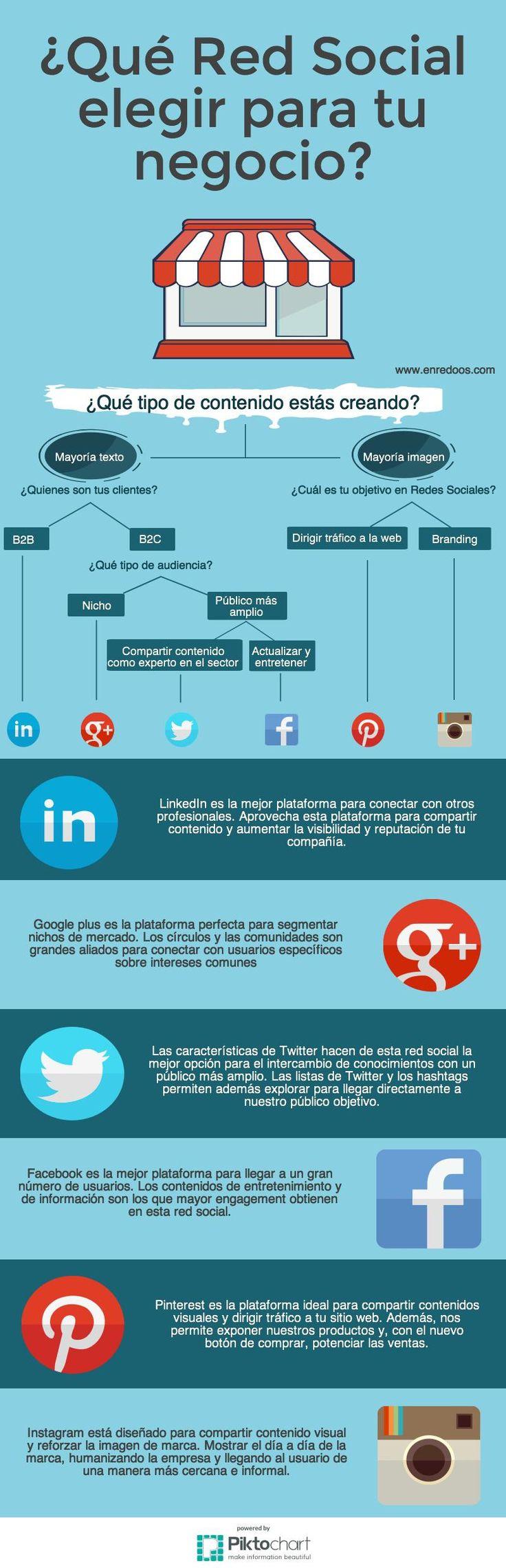 Escoger la red social adecuada para tu negocio