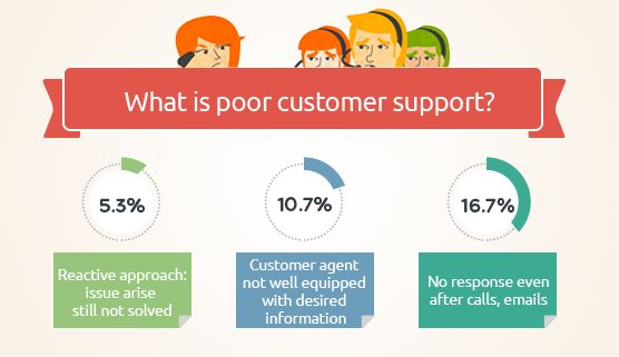 Analyzing Customers Contrary Reviews