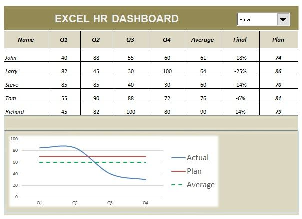 HR Dashboard Template Excel Dashboard Template Pinterest - kpi spreadsheet template