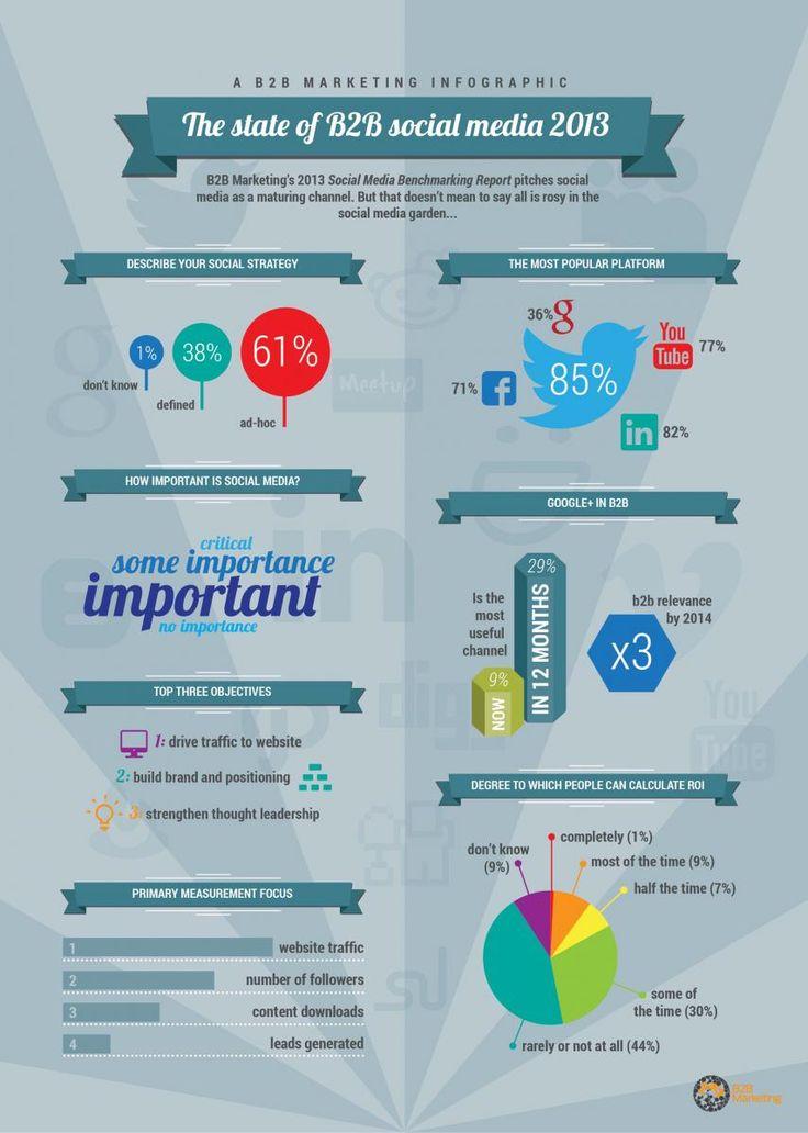 The State of B2B Social Media 2013  http://static.b2bmarketing.net/sites/default/files/image/articles/B2BMarketingSocMedBenchmark2013.jpg