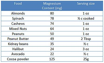 Harvard Meta-Analysis Shows Magnesium Slashes Heart Disease Risk By 30 Percent