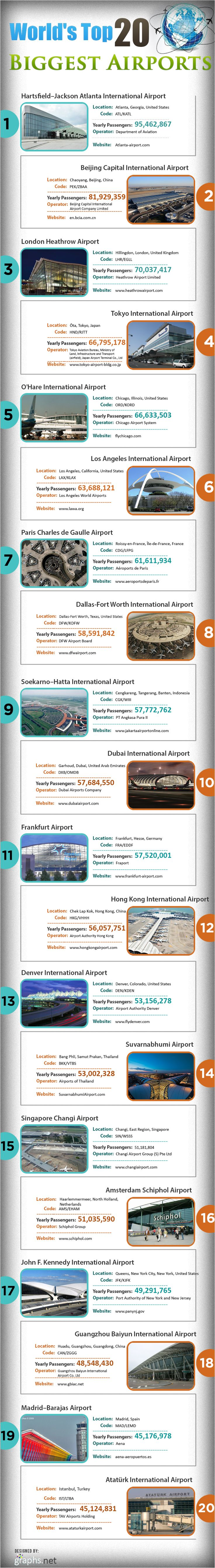 World's Top 20 Biggest Airportsgraphic #airport #biggestairports #top