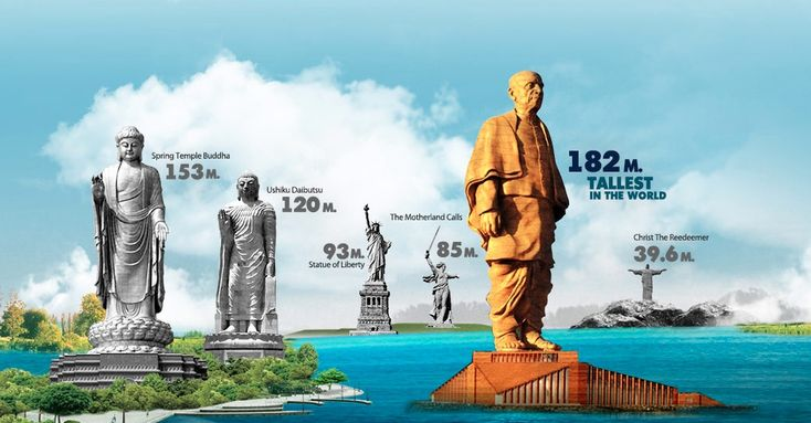 India wants to build the world's tallest statue, the Statue of Unity. It will be a 597 feet (182 m, without base) tall tribute to Sardar Patel.