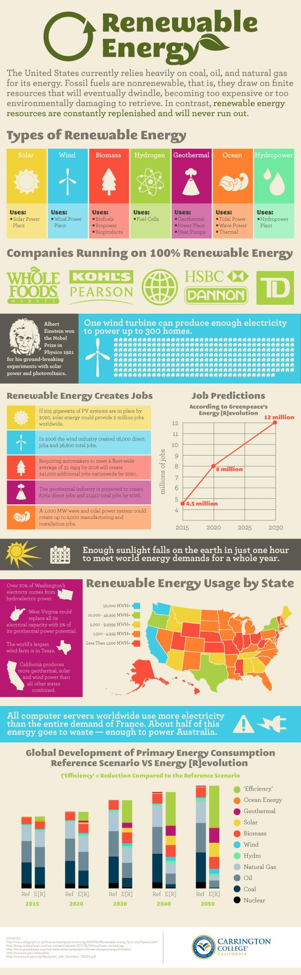 The US currently relies heavily on coal, oil, and natural gas for its energy. Fossil fuels are nonrenewable, that is, they draw on finite resources that will eventually dwindle, becoming too expensive or too environmentally damaging to retrieve... Learn more about renewable energies like wind, solar, and more