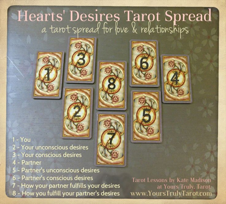 One of the many Tarot Spreads for love and relationships developed and used by Kate Madison with brilliant accuracy over the years. Details and for more free tarot tips and lessons, visit http://www.yourstrulytarot.com. Photo features the Fenestra Tarot Deck. #tarotspreads #tarot #tarotlessons