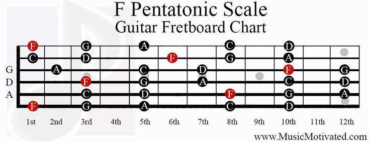F major pentatonic scale guitar bass guitar
