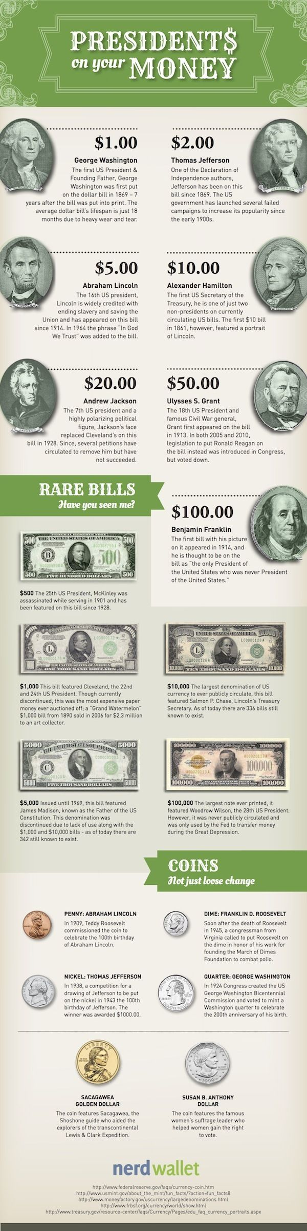 Do you know your money history? Who, for example, is on the &u0024;100,000 bill -- and what ever happened to that bill?